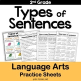 Types of Sentences (declarative, interrogative, imperative