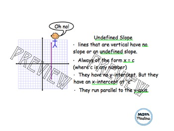 Types of Slope with SmartNotebook Lesson