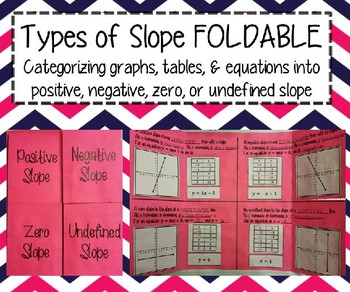 Types of Slope INB FOLDABLE and ACTIVITY