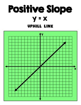 Types of Slope Posters