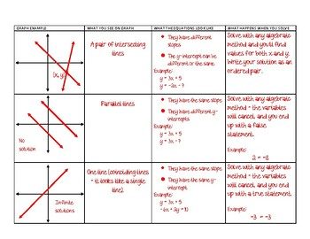 Types of Solutions of Systems of Equations Foldable