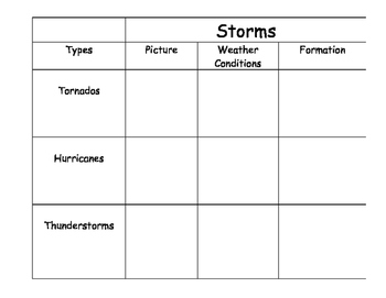 Types of Storms Graphic Organizer