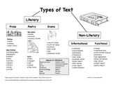 Types of Text