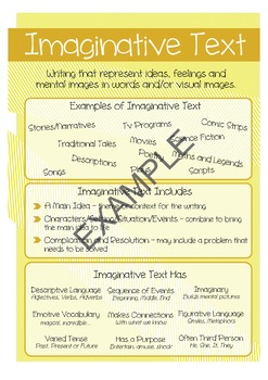 Types of Text Poster - Imaginative Text