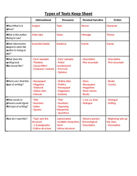 Types of Text Student Brainstorming Chart with Key