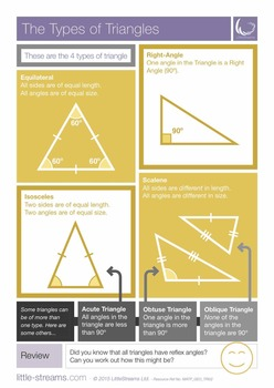 Types of Triangles | Free poster on triangle types