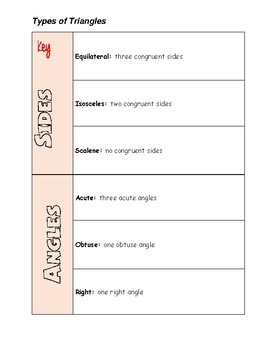 Types of Triangles Interactive Notebook