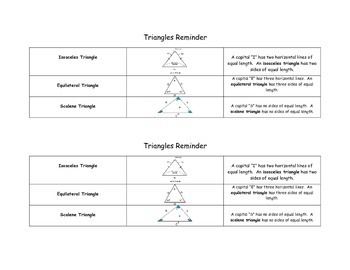 Types of Triangles Memory Trick