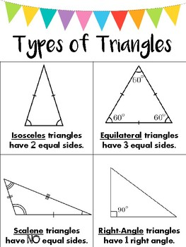 Types of Triangles Poster/Anchor Chart