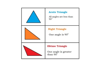 Types of Triangles Reference Chart