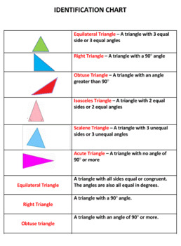 Types of Triangles Sort Game