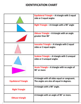 Types of Triangles Tic Tac Know