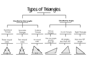 Tree diagram types of triangles auto electrical wiring diagram types of triangles tree map by kendra passarelli tpt rh teacherspayteachers com victim triangle diagram triangle ccuart Image collections
