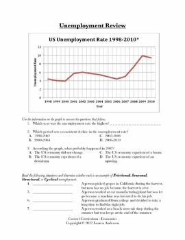 Types of Unemployment Instructional Videos, Guided Notes, and Worksheet