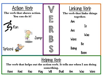 Types of Verbs Anchor Chart