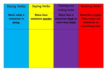 Types of Verbs / Teaching Verbs