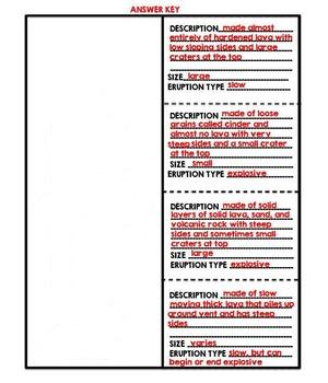 Types of Volanoes Flip Book