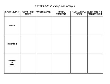 Types of Volcanic Mountains Chart