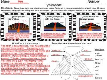 Types of Volcanoes Activity Sheet