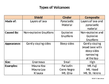 Types of Volcanoes Chart for Grades 6-9
