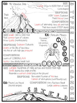 Types Of Volcanoes Doodle Notes By Kate S Classroom Cafe Tpt