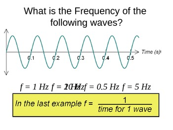 Types of Wave Graphs