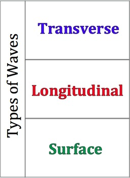 Types of Waves Foldable for Interactive Science Notebooks
