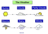Types of Weather Poster