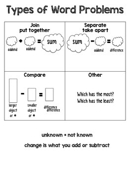 Types of Word Problems Poster
