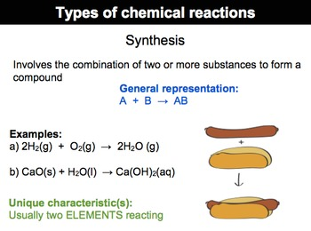 Types of chemical reactions bundle
