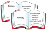 Types of fiction Posters
