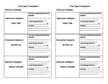 Types of investigations (3 Labs)