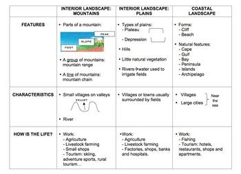Types of landscapes