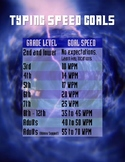Keyboarding Typing Speed WPM Goals (2nd Grade to Adult)