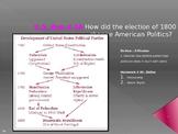 U.S. Aim # 36 How did the election of 1800 change American Politics?