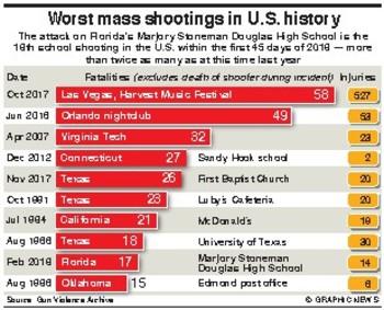 U.S. America's worst mass shootings