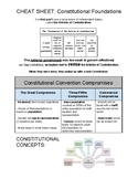 U.S. CHEAT SHEET - CONSTITUTIONAL FOUNDATIONS (PDF) - QUIZ & REGENTS REVIEW