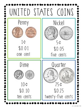 U.S. Coins Poster
