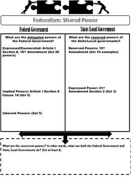 U.S. Government: Federalism ~Student Activities~