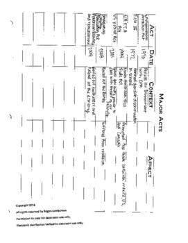 U.S. History 1877-Present Major Acts KEY