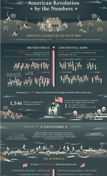 U.S. History: American Revolution Student Infographic Activity