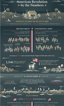 U.S. History: American Revolution Student Infographic Activity