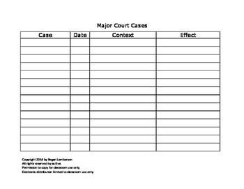 U.S. History Charts (Acts, Amendments, Court Cases)
