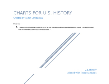 U.S. History Charts (Acts, Amendments, Court Cases) STAAR EOC Prep