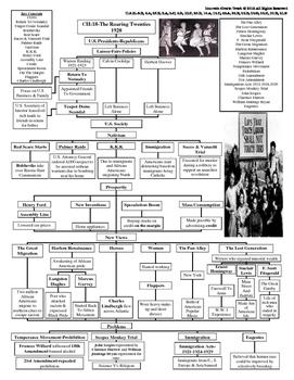 U.S. History STAAR Craphic Organizer Ch-18: The Roaring Twenties 1920