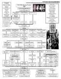 U.S. History STAAR Craphic Organizer Ch-18: The Roaring Tw