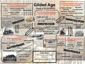 U.S. History Gilded Age Poster Graphic and Image Placards