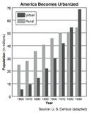 U.S. History Graphics