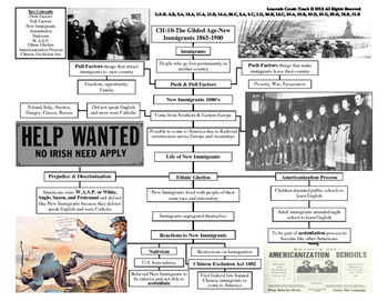 U.S. History STAAR Graphic Organizer Ch-10: The Gilded Age-New Immigrants