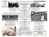 U.S. History STAAR Graphic Organizer Ch-10: The Gilded Age